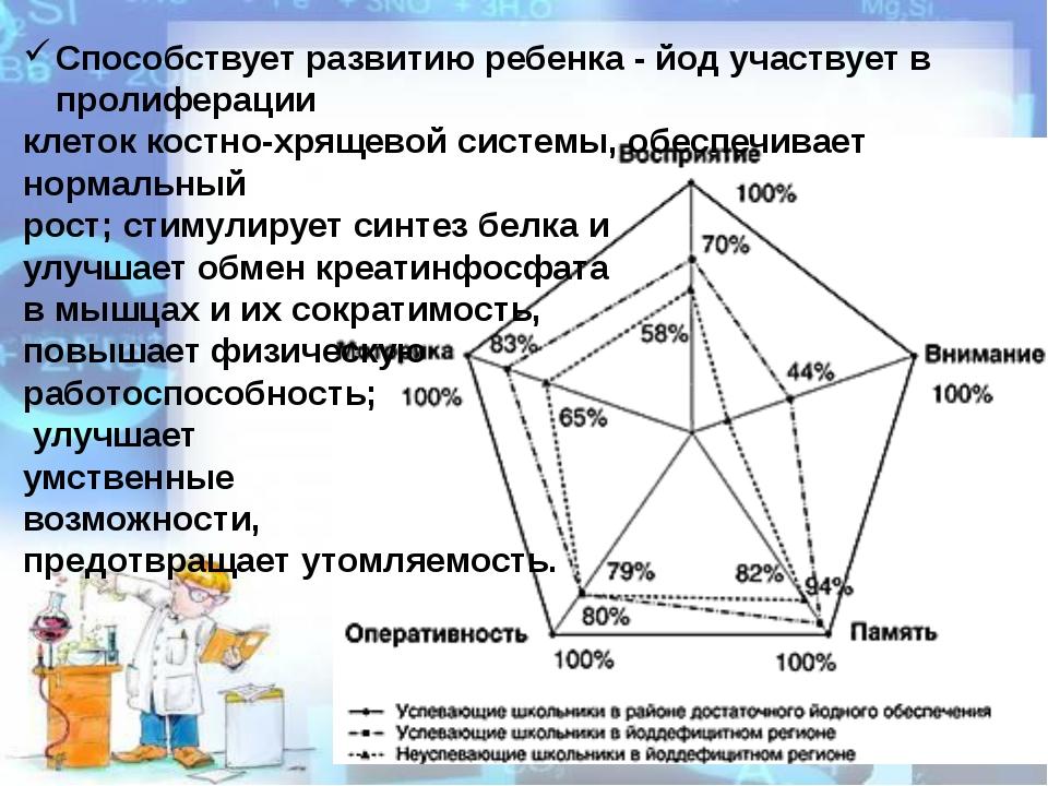Способствует развитию ребенка - йод участвует в пролиферации клеток костно-хр...