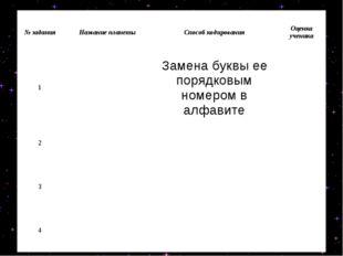 № заданияНазвание планетыСпособ кодированияОценка ученика 1Замена буквы
