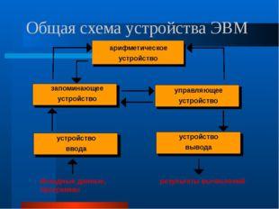 Общая схема устройства ЭВМ запоминающее устройство управляющее устройство уст