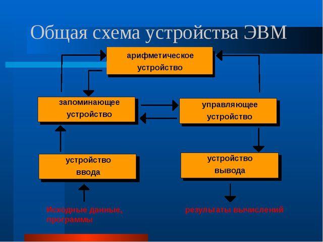 Общая схема устройства ЭВМ запоминающее устройство управляющее устройство уст...