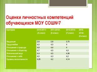 Оценки личностных компетенций обучающихся МОУ СОШ№7 Критерии2010-2011г .(5 к