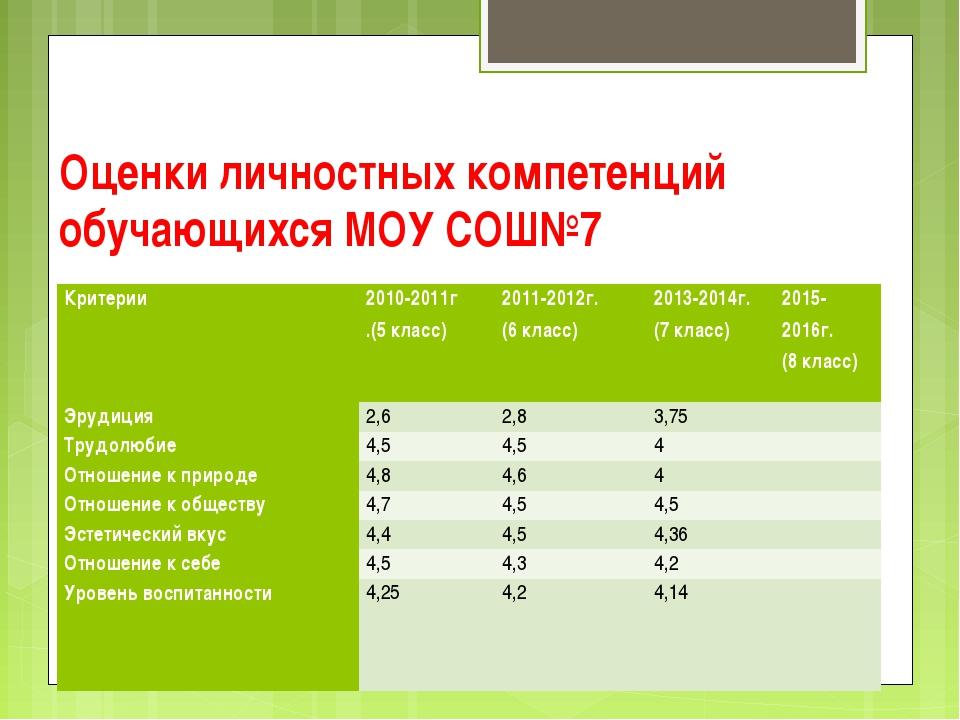 Оценки личностных компетенций обучающихся МОУ СОШ№7 Критерии2010-2011г .(5 к...