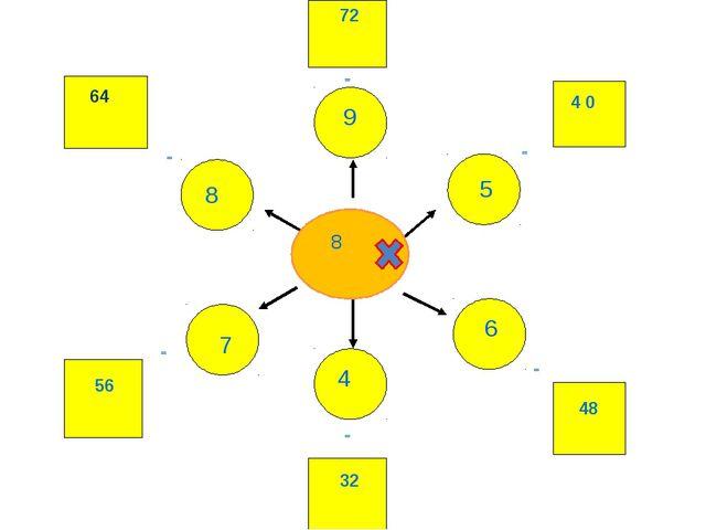 9 5 6 4 7 8 = = = = = = 64 4 0 48 72 56 32 8