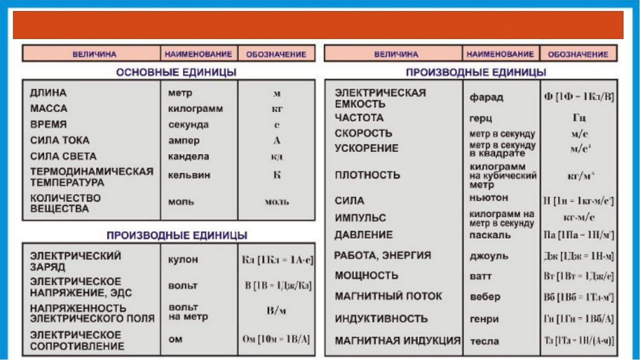 Основные единицы системы си таблица