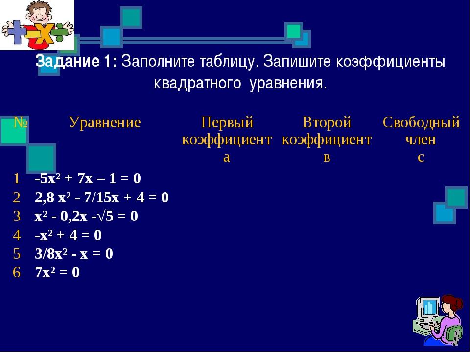 Задание 1: Заполните таблицу. Запишите коэффициенты квадратного уравнения. №...