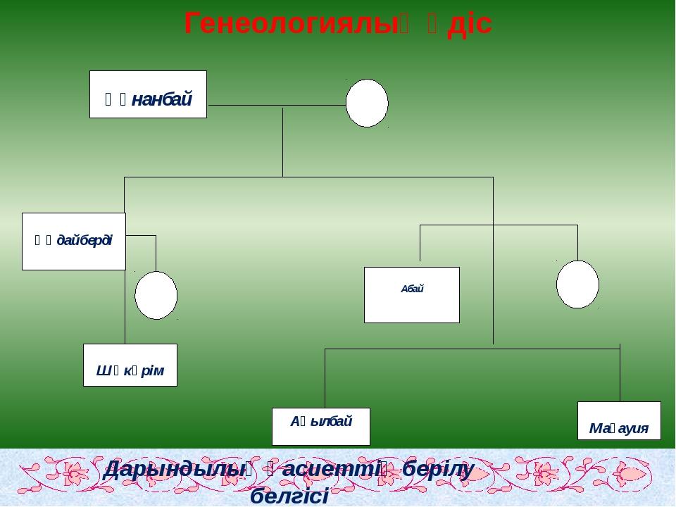 Генеологиялық әдіс Дарындылық қасиеттің берілу белгісі Генеологиялық әдіс Аба...