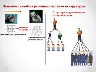 Зависимость свойств различных систем от их структуры Слоистая структура графи