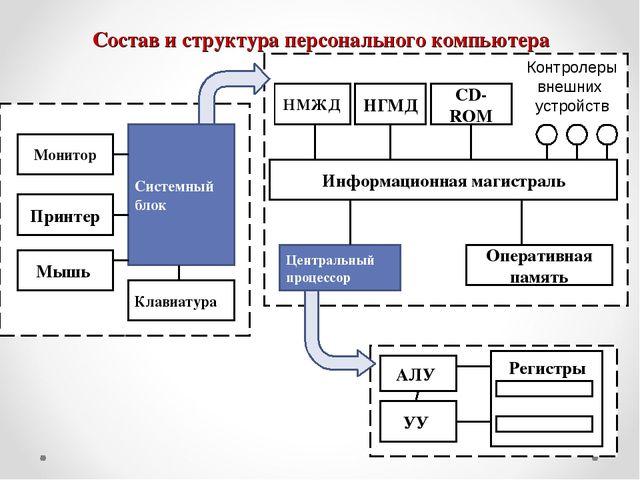 Состав и структура персонального компьютера Монитор Принтер Мышь Клавиатура С...