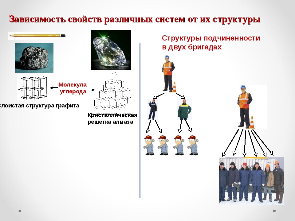 Зависимость свойств различных систем от их структуры Слоистая структура графи...