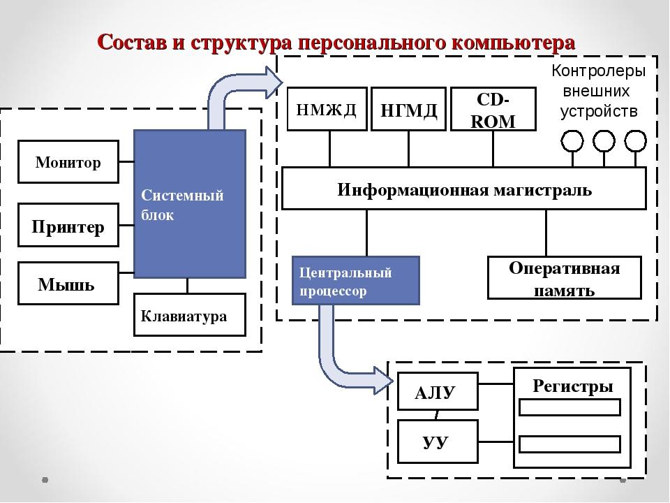 структура компьютера картинка платья эльзы