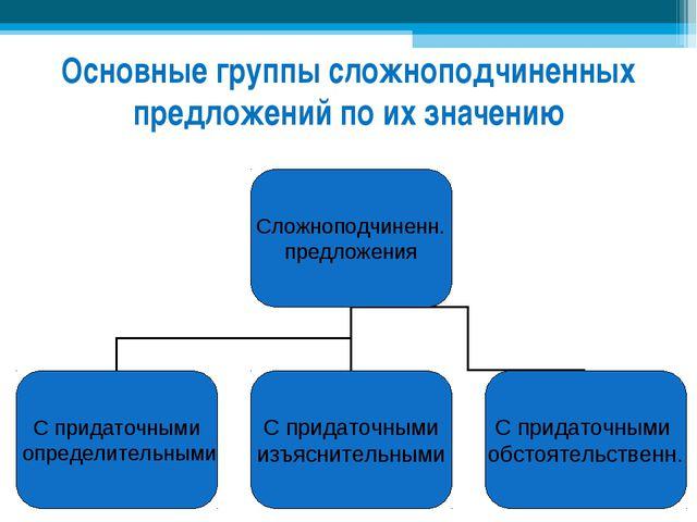 Основные группы сложноподчиненных предложений по их значению