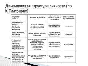 Динамическая структура личности (по К.Платонову)