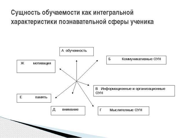 Сущность обучаемости как интегральной характеристики познавательной сферы уч...
