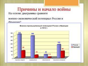 На основе диаграммы сравните военно-экономический потенциал России и Франции?