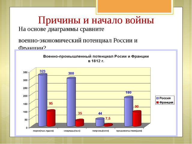 На основе диаграммы сравните военно-экономический потенциал России и Франции?...