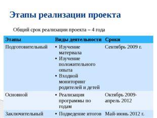 Этапы реализации проекта Общий срок реализации проекта – 4 года Этапы Виды де