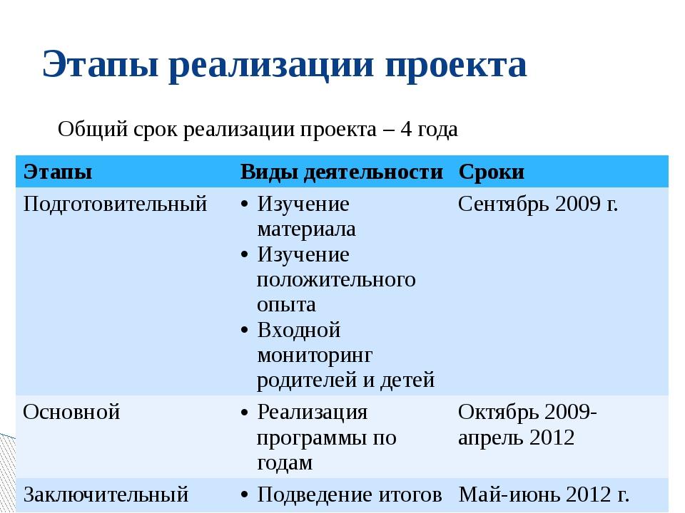 Этапы реализации проекта Общий срок реализации проекта – 4 года Этапы Виды де...