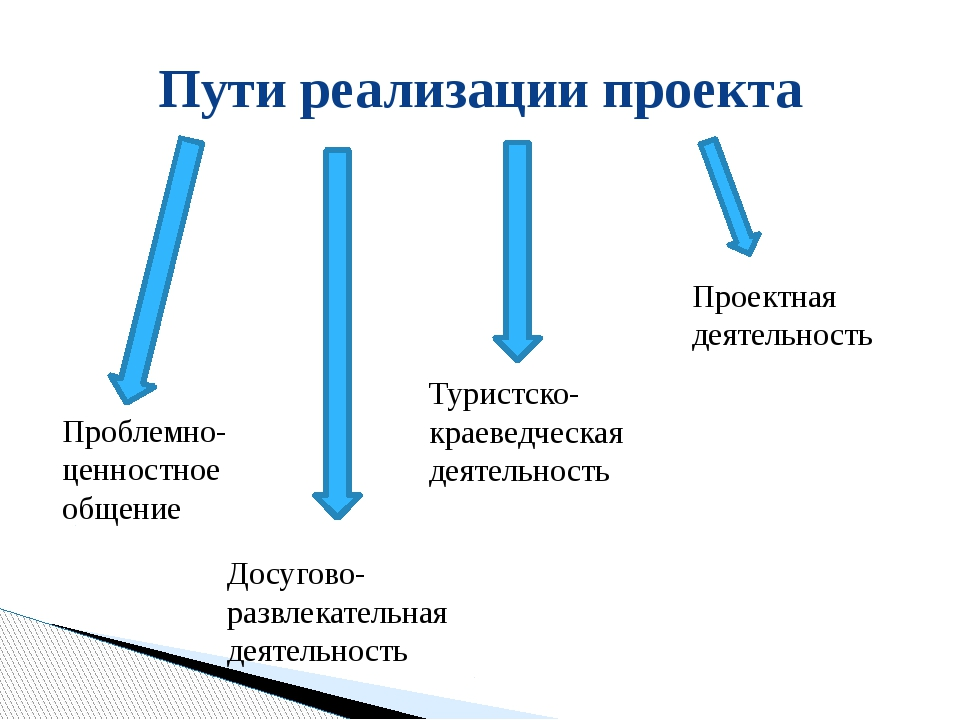 Пути реализации проекта Проблемно-ценностное общение Досугово-развлекательная...