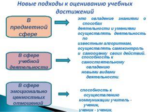 В предметной сфере В сфере учебной деятельности В сфере эмоционально ценностн