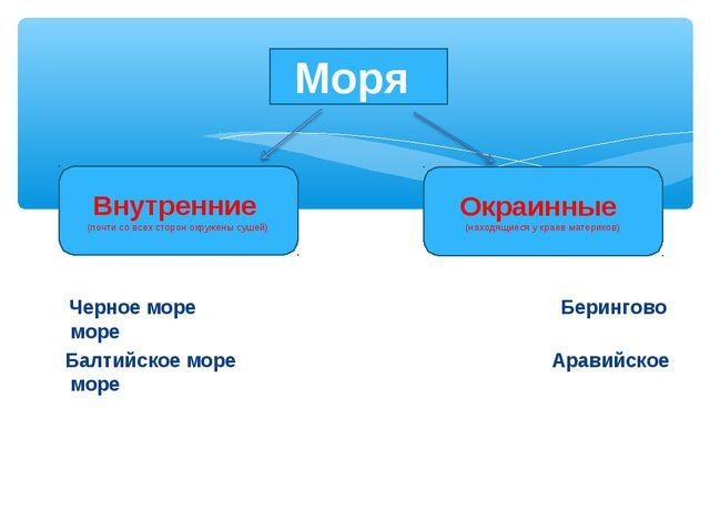 Черное море Берингово море Балтийское море Аравийское море Моря Внутренние (...