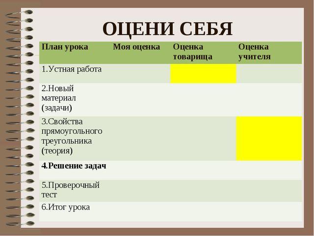ОЦЕНИ СЕБЯ  План урокаМоя оценкаОценка товарищаОценка учителя 1.Устная ра...