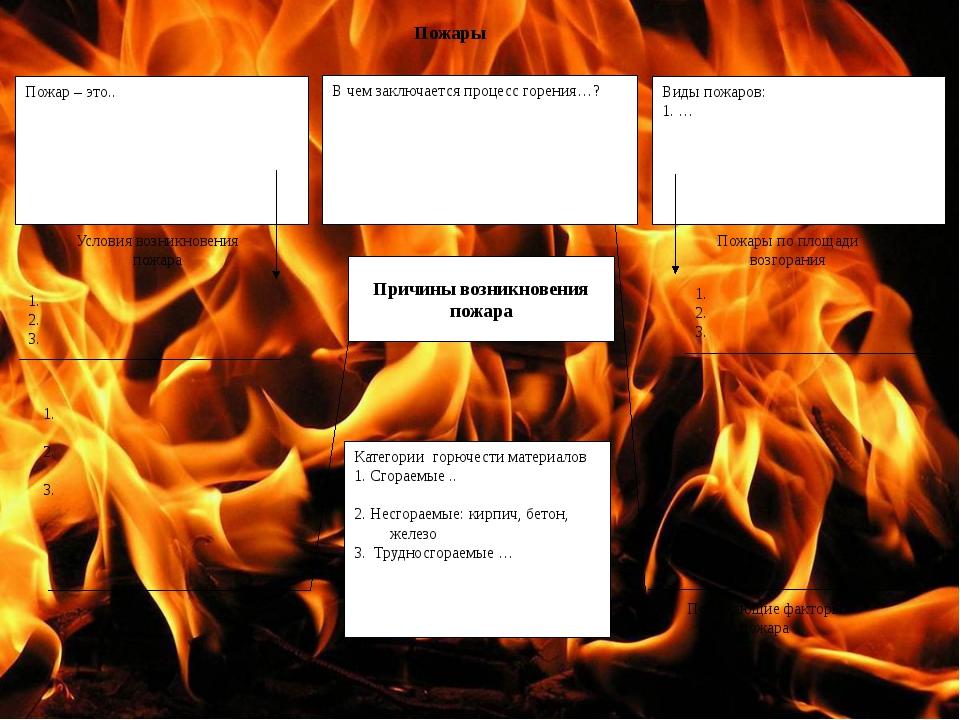 Реферат на тему пожар обж 816