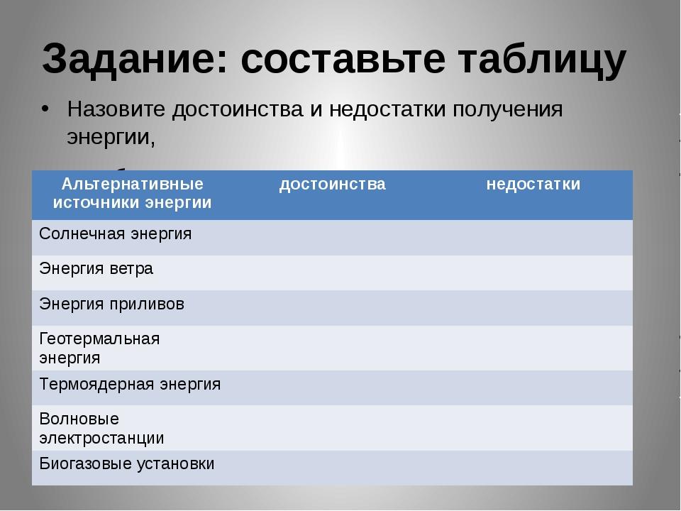 Задание: составьте таблицу Назовите достоинства и недостатки получения энерги...