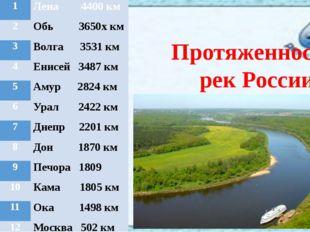 Протяженность рек России 1 Лена4400км 2 Обь3650хкм 3 Волга 3531км 4 Енисе