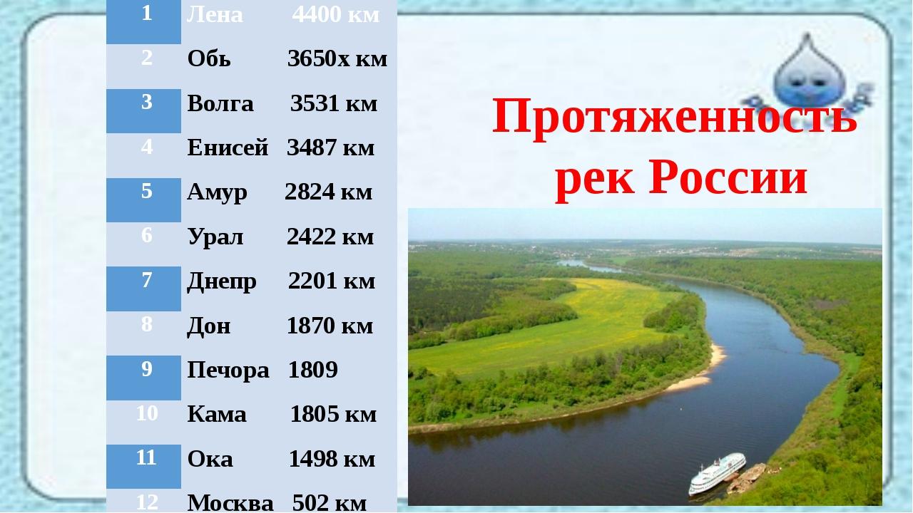 Протяженность рек России 1 Лена4400км 2 Обь3650хкм 3 Волга 3531км 4 Енисе...
