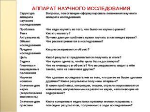 АППАРАТ НАУЧНОГО ИССЛЕДОВАНИЯ Структура аппарата научного исследования Вопро