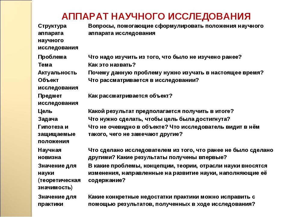 АППАРАТ НАУЧНОГО ИССЛЕДОВАНИЯ Структура аппарата научного исследования Вопро...