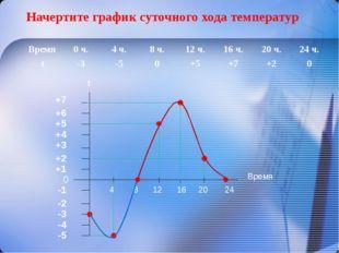 Начертите график суточного хода температур -5 0 +1 -4 -1 -2 -3 +2 +3 +4 +5 +6