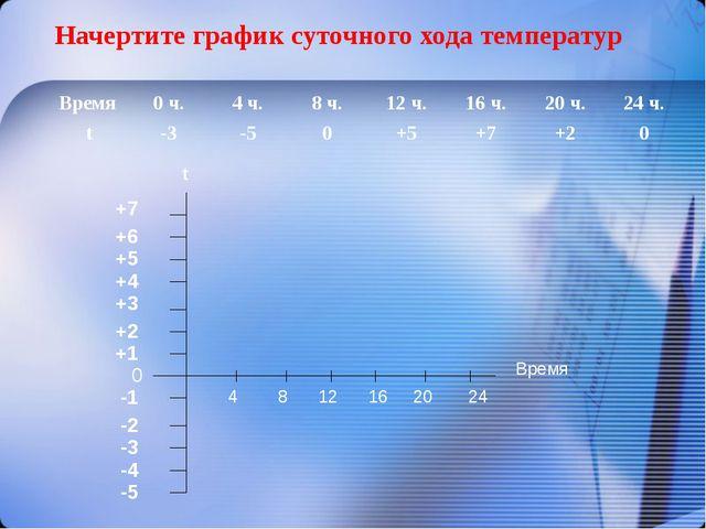 Начертите график суточного хода температур -5 0 +1 -4 -1 -2 -3 +2 +3 +4 +5 +6...