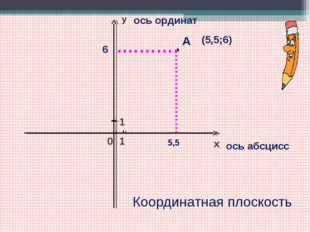 х 0 1 у 1 ось абсцисс ось ординат .………. А 6 ………………… 5,5 (5,5;6) Координатная