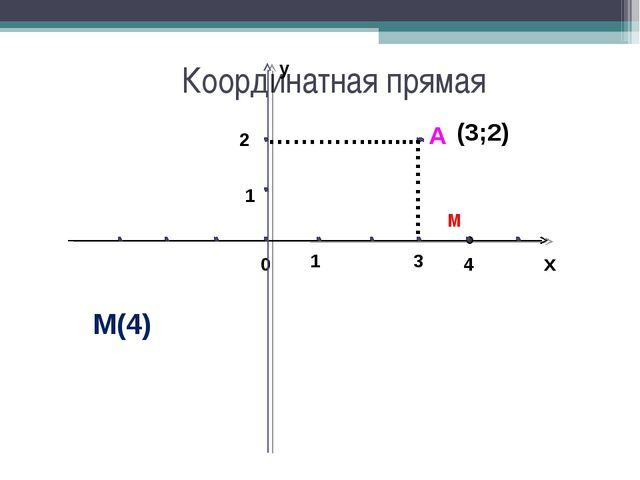 Координатная прямая х 0 1 М 4 М(4) А у 1 ………… 3 …………........ 2 (3;2)
