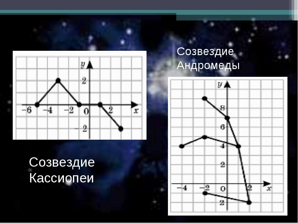 Созвездие Кассиопеи Созвездие Андромеды