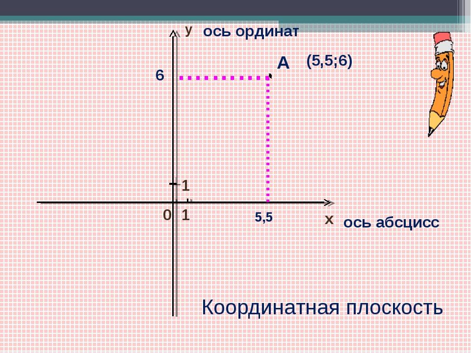 х 0 1 у 1 ось абсцисс ось ординат .………. А 6 ………………… 5,5 (5,5;6) Координатная...