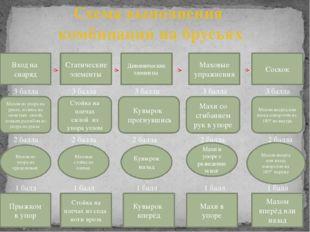 Схема выполнения комбинации на брусьях Маховые упражнения Вход на снаряд Дина