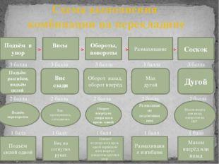 Схема выполнения комбинации на перекладине Размахивание Подъём в упор Обороты
