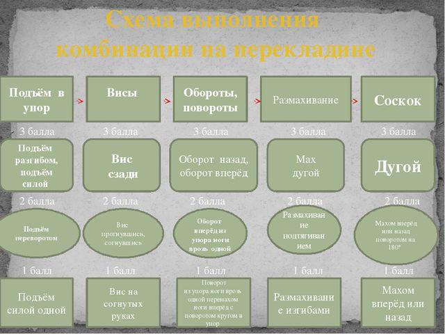 Схема выполнения комбинации на перекладине Размахивание Подъём в упор Обороты...