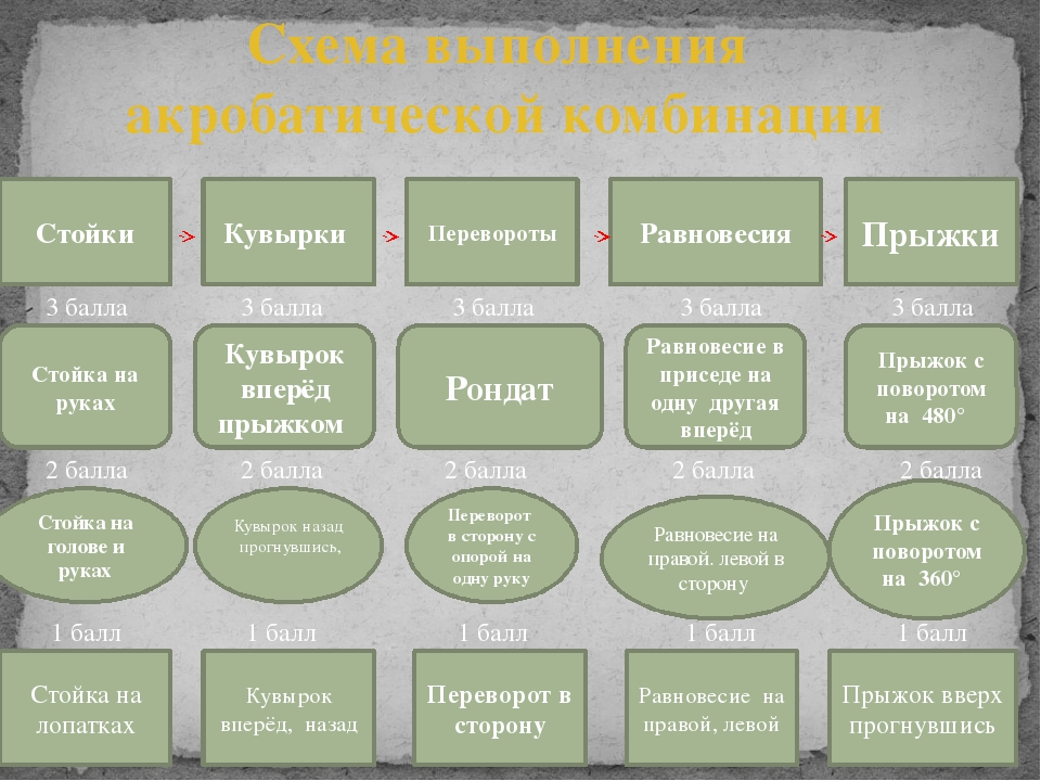 Схема выполнения акробатической комбинации Равновесия Стойки Перевороты Кувыр...