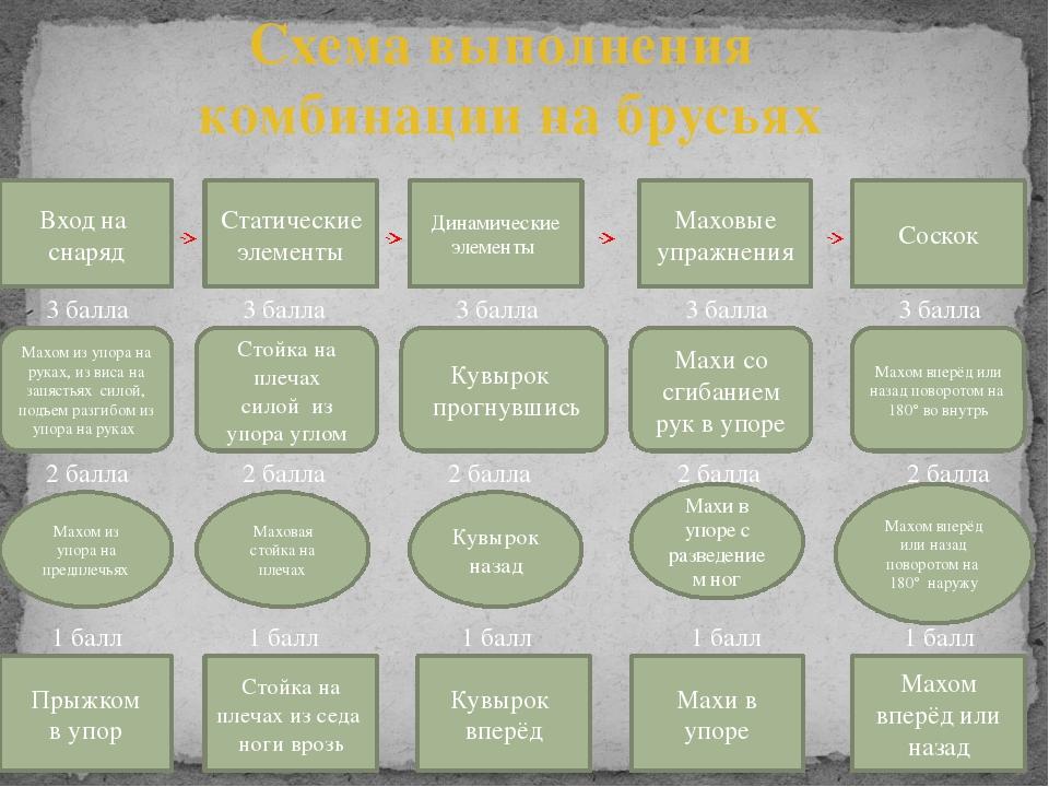 Схема выполнения комбинации на брусьях Маховые упражнения Вход на снаряд Дина...