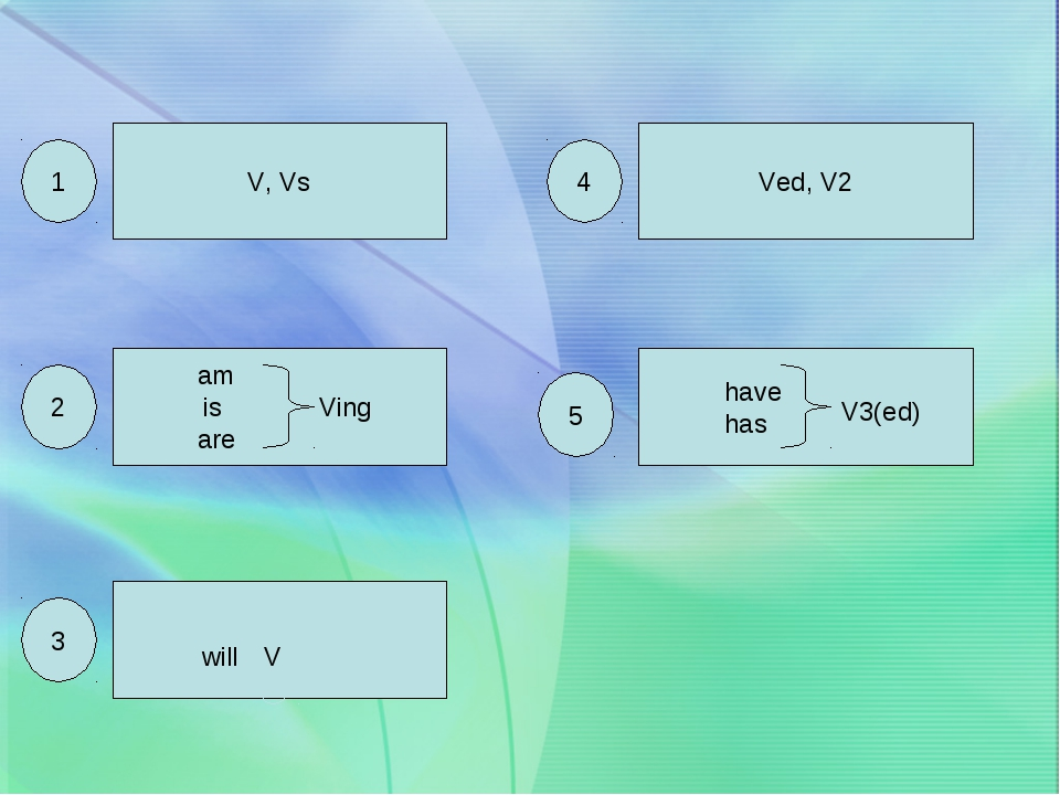 V, Vs am is Ving are will V Ved, V2 have has V3(ed) 1 2 3 4 5