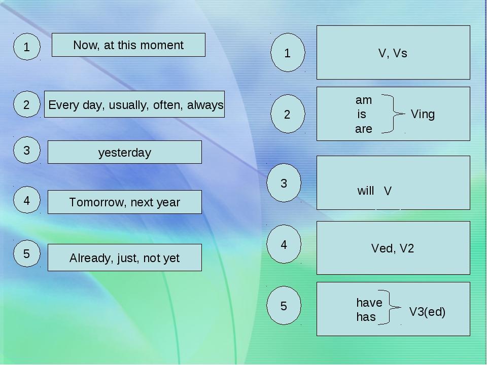 V, Vs am is Ving are will V Ved, V2 have has V3(ed) 1 2 3 4 5 1 2 3 4 5 Now,...