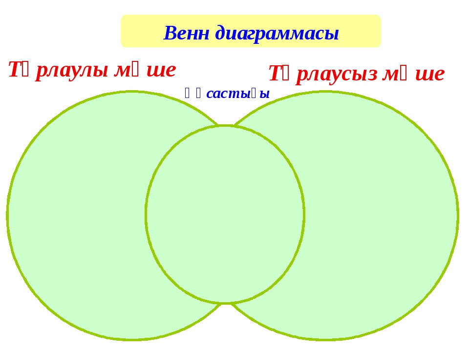 Тұрлаулы мүше Тұрлаусыз мүше Ұқсастығы Венн диаграммасы