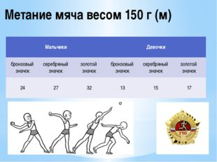 Метание мяча весом 150 г (м) Мальчики Девочки бронзовый значок серебряный зна
