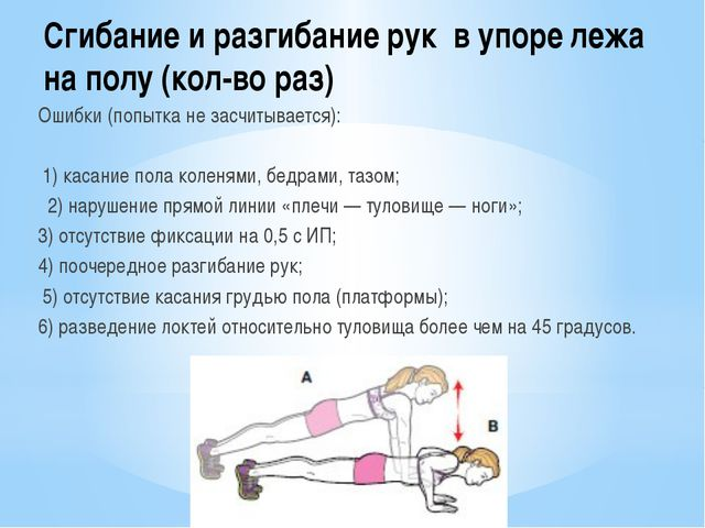Сгибание и разгибание рук в упоре лежа на полу (кол-во раз) Ошибки (попытка н...