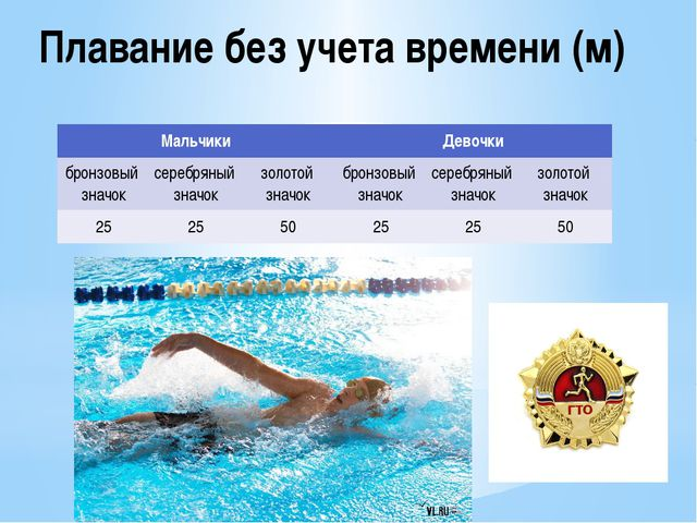 Плавание без учета времени (м) Мальчики Девочки бронзовый значок серебряный з...