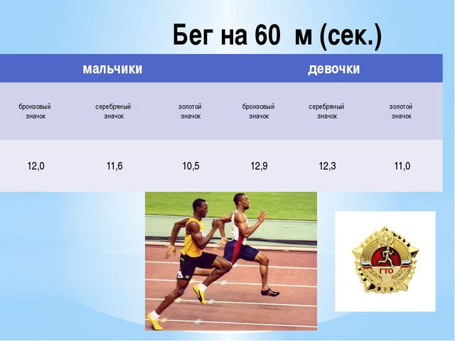Бег на 60 м (сек.) мальчики девочки бронзовый значок серебряный значок золото...