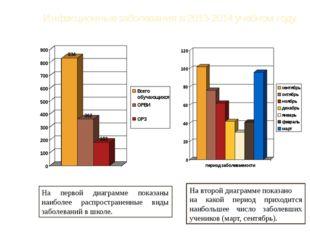 Инфекционные заболевания в 2013-2014 учебном году. На первой диаграмме показа